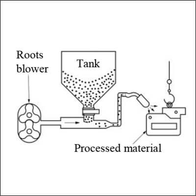 Roots Blower for Sandblast