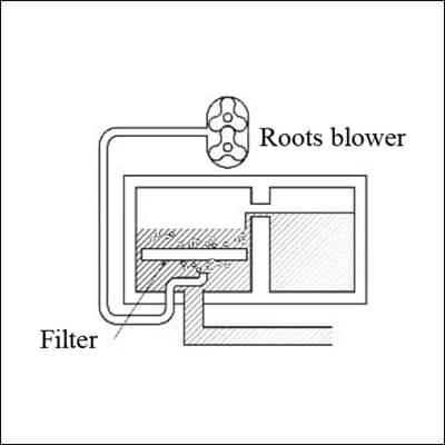 Roots Blwoer for Back Washing