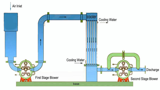 Two Stage Roots Blower Working Principle