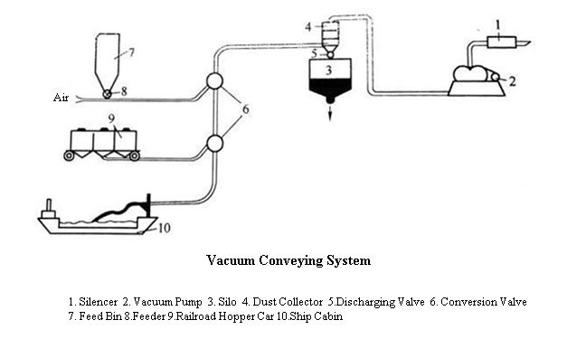 Pressure Pneumatic Conveying