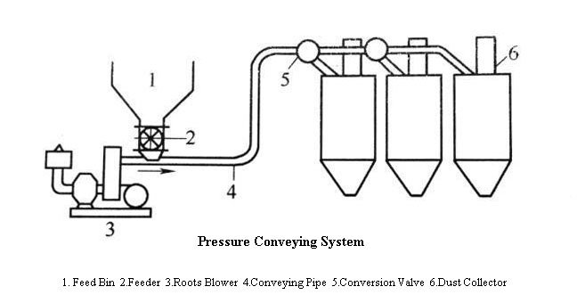 Suction Vacuum Pneumatic Conveying